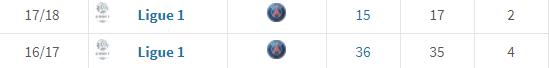 Les astuces pour parier sur la Ligue 1