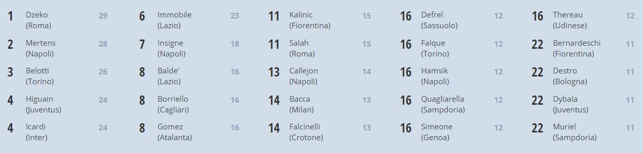 Les astuces à connaître pour miser sur la Serie A