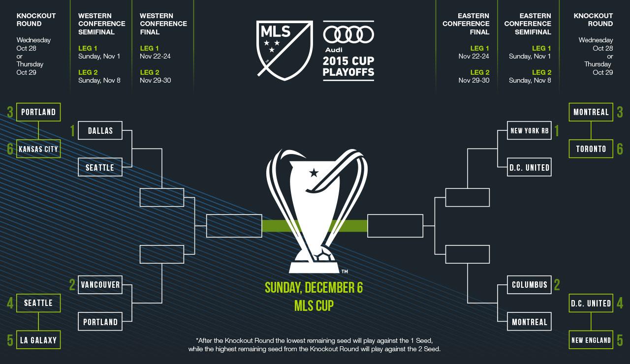 Tout ce qu'il faut savoir avant de parier sur la MLS