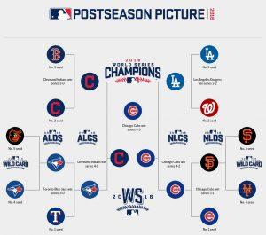 Parier sur le Baseball – Nos conseils pour gagner