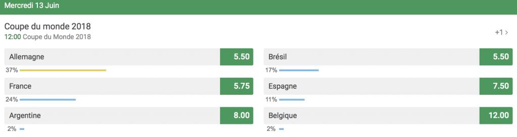 Tirage au sort de la coupe du Monde 2018 – Infos et enjeux