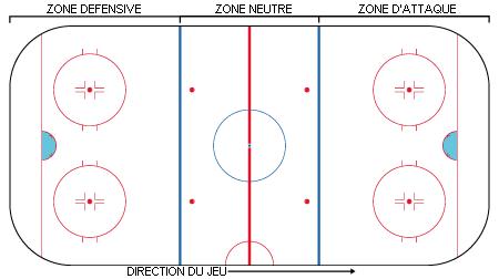 Parier sur la NHL – De belles opportunités à découvrir